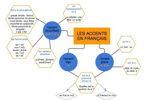Les accents | Peux-tu répéter? | Scoop.it