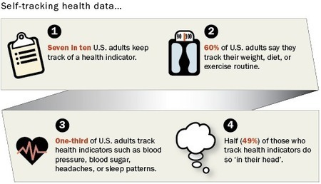 Tracking for Health | Evolution of societies and politics | Scoop.it