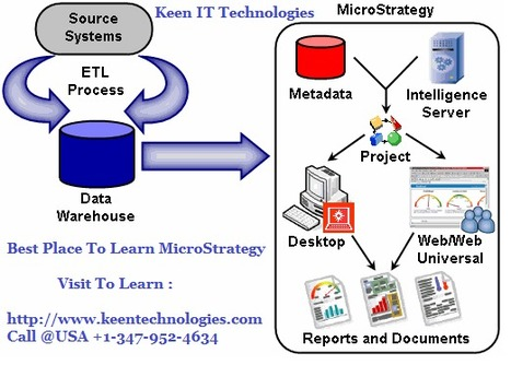 Best Place To Learn  Microstrategy | Online Training | Scoop.it