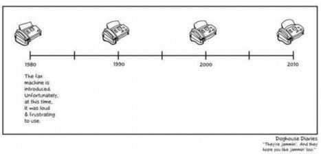 Storia dell'evoluzione dei fax | Cisco Learning | Scoop.it