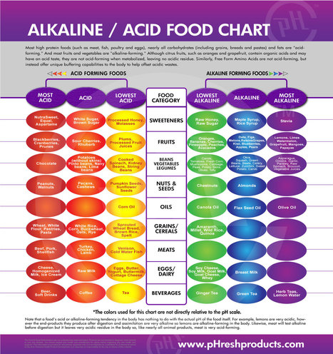 Top six alkaline foods to eat every day for vibrant health - Underground Health | Fitness, Health, Running and Weight loss | Scoop.it