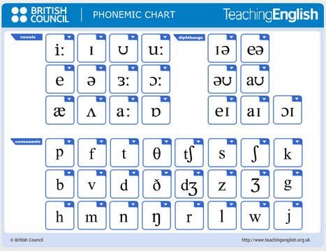 Phonemic chart | TeachingEnglish | British Council | BBC | AdLit | Scoop.it