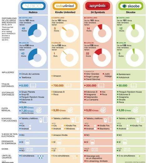 Comparación entre los principales servicios de 'libros electrónicos' con tarifa plana | iBooks liburu digitalak | Scoop.it