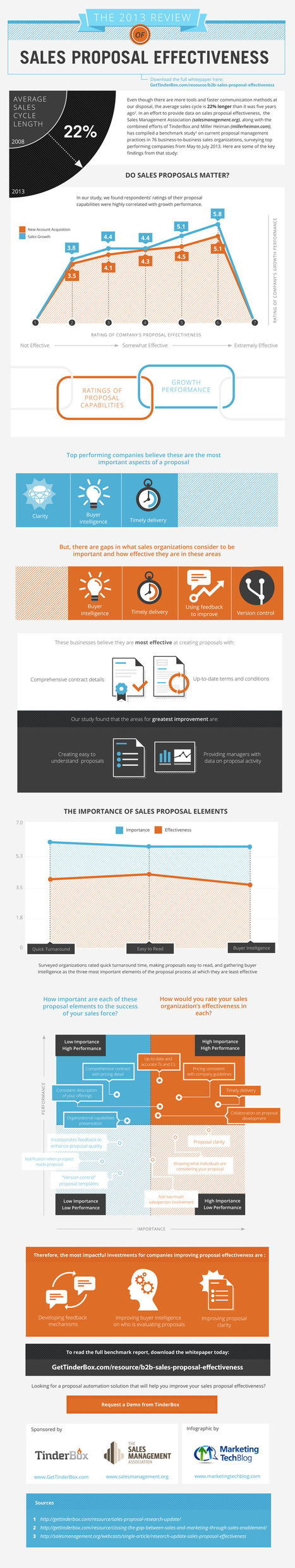 Infographic: Improving Sales Proposal Effectiveness - Marketing Technology Blog | Digital-News on Scoop.it today | Scoop.it