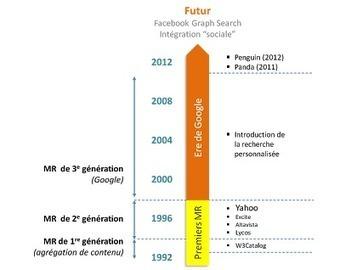 Relation B2B - Le blog: BtoB et Marketing Online : de la vertu au ... | Institut de l'Inbound Marketing | Scoop.it