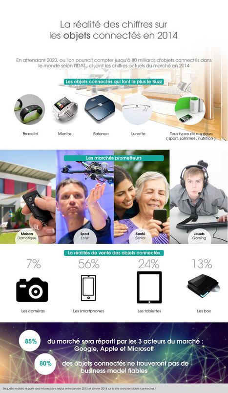 Infographie sur les objets connectés | E-Tourisme Mobile | Scoop.it