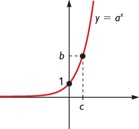 Logaritmos en Kalipedia.com | Funciones de variable real | Scoop.it