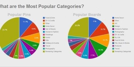 Pinterest - Categorías más populares y mejores horarios | | Seo, Social Media Marketing | Scoop.it