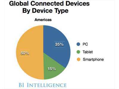 "How Companies Are Managing The Explosion Of Mobile Devices | L'impresa ""mobile"" 