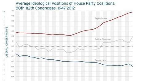 Average Ideology of the House and Senate, 1947 - 2012 | teaching secondary mathematics | Scoop.it