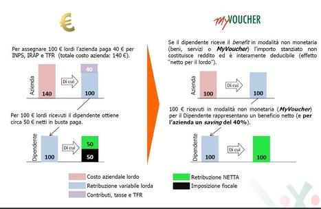 Top Partners Blog | BuoniRegalo.info targato Top Partners | Scoop.it
