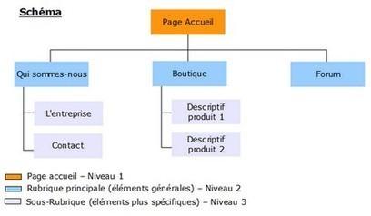Petit Glossaire du cours de référencement | Médias et réseaux sociaux | Scoop.it