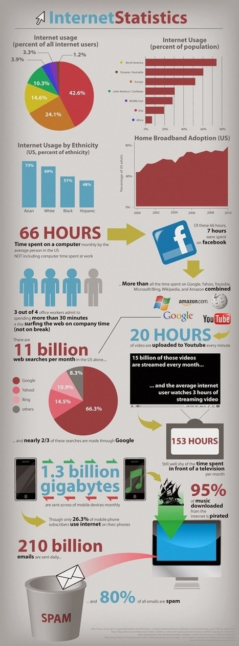 Internet Usage 2014 Statistic | The World Wide Web | Scoop.it