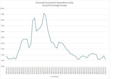 Trader Dan's Market Views: Personal Consumption Expenditure Index | Gold and What Moves it. | Scoop.it