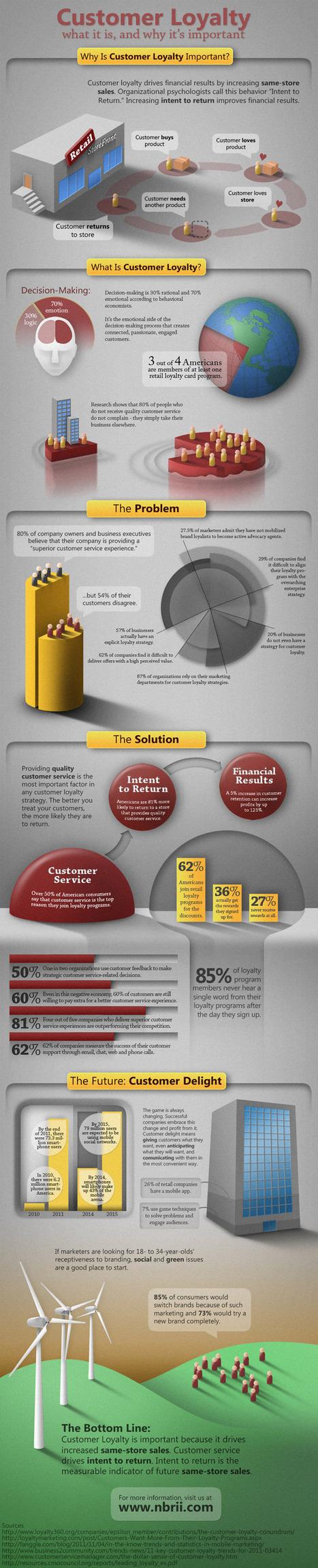 Why is customer loyalty important, NBRI | Marketing, PR & Communications | Scoop.it