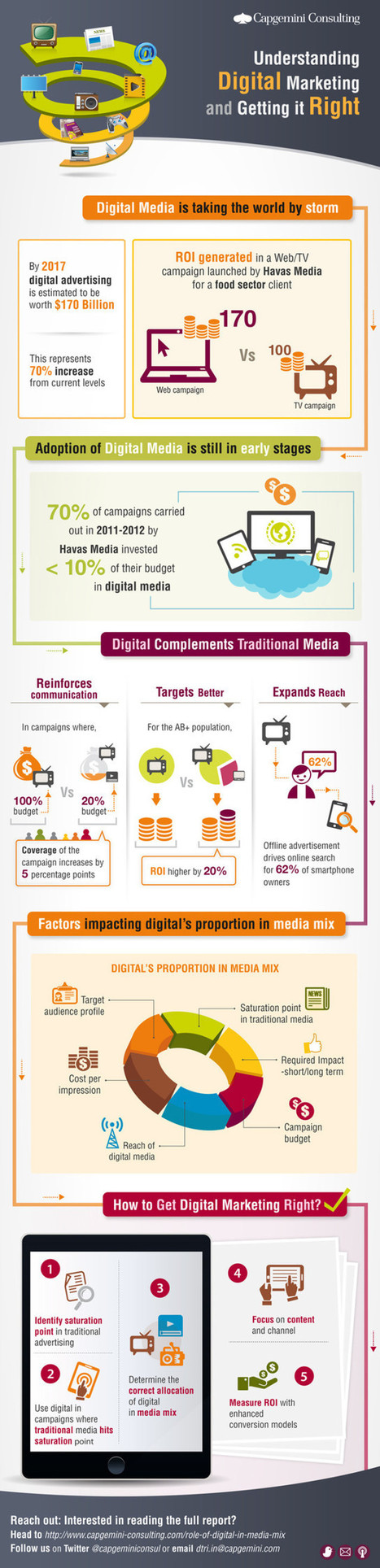 Infographic: The Role of Digital Media in Marketing | Digital Marketing | Scoop.it