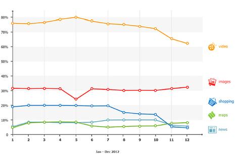 [SEO] Google fait remonter plus d'actualité dans ses résultats, moins de vidéos | Référencement (SEM, SMO, SEO, SEA) | Scoop.it