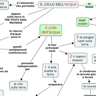 acqua mind map #mindmap #mappamentale | Cartes mentales | Scoop.it