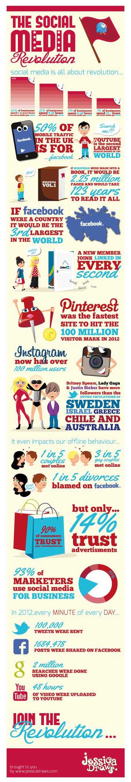 Social Media is all about Revolution #infographic - http://hosting.ber-art.nl/social-media-revolution /@BerriePelser   #EAv (e)LOCRIS - Is Empire Avenue worth it?   Scoop.it