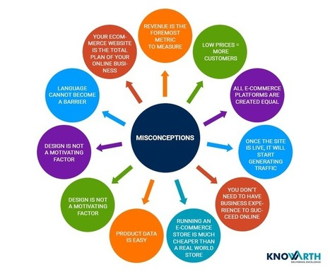 10 Common Misconceptions about E-Commerce - KNOWARTH | KNOWARTH Technologies | Scoop.it