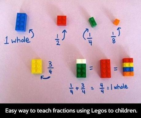 Twitter / TutorDoctorFR: Teach your kids #fractions ...   Learning Fractions   Scoop.it