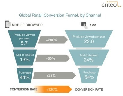 3 ways retailers are improving their mobile apps - Digiday | Mobile Marketing | Scoop.it