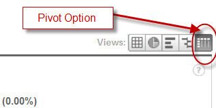 Analyze Traffic Sources With Google Analytics Pivot View | Search Engine Marketing For Real Estate | Scoop.it