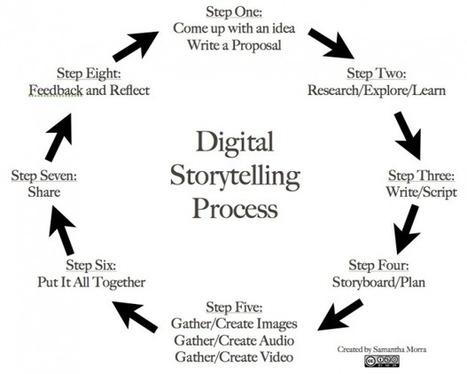 Storytelling: os passos básicos que (talvez) ainda não sei | Marketing Digital 2.0 | Scoop.it