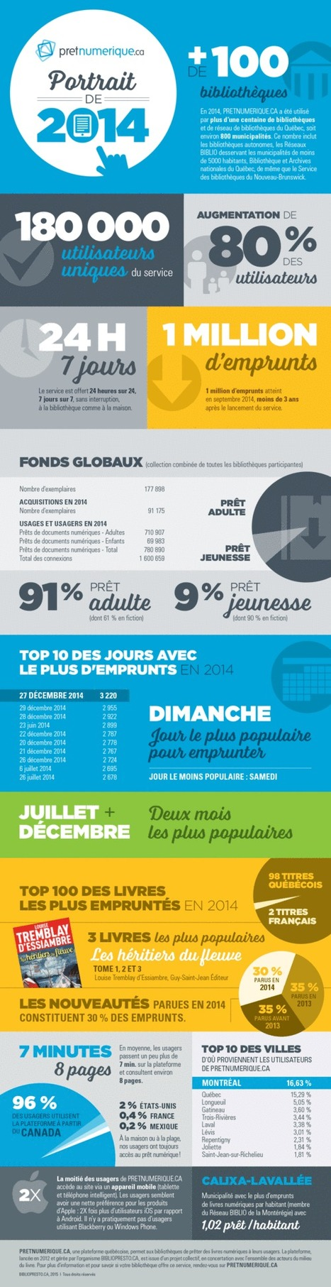 Québec : un bilan 2014 du prêt de livre numériques en bibliothèques | LibraryLinks LiensBiblio | Scoop.it