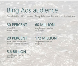 Why SMBs Should Take a Closer Look at Bing Ads | Online Marketing for the SMB | Scoop.it