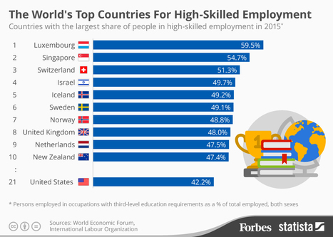 The World's Top Countries For High-Skilled Employment [Infographic] - Forbes | Luxembourg is in first position.  | Luxembourg (Europe) | Scoop.it