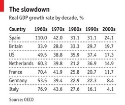 The debt run & the GDP ungrowth | Nouveaux paradigmes | Scoop.it
