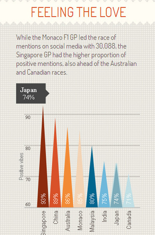 Marketing, Singapore F1's social media success | Trends in Singapore | Scoop.it