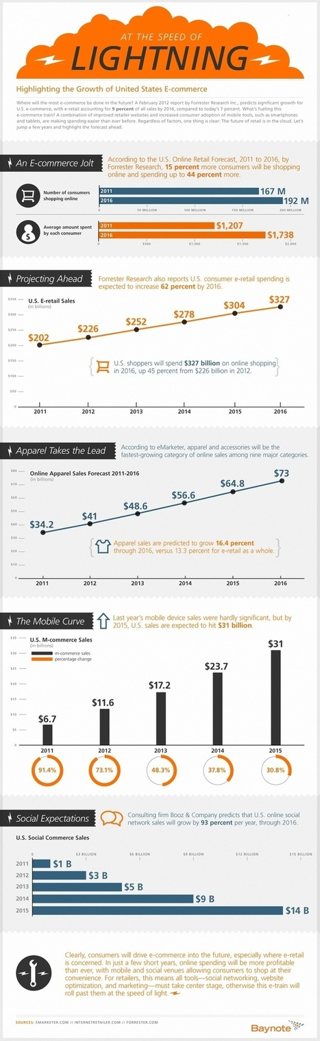 The Growth of US Ecommerce (infographic) | Ecommerce | Scoop.it