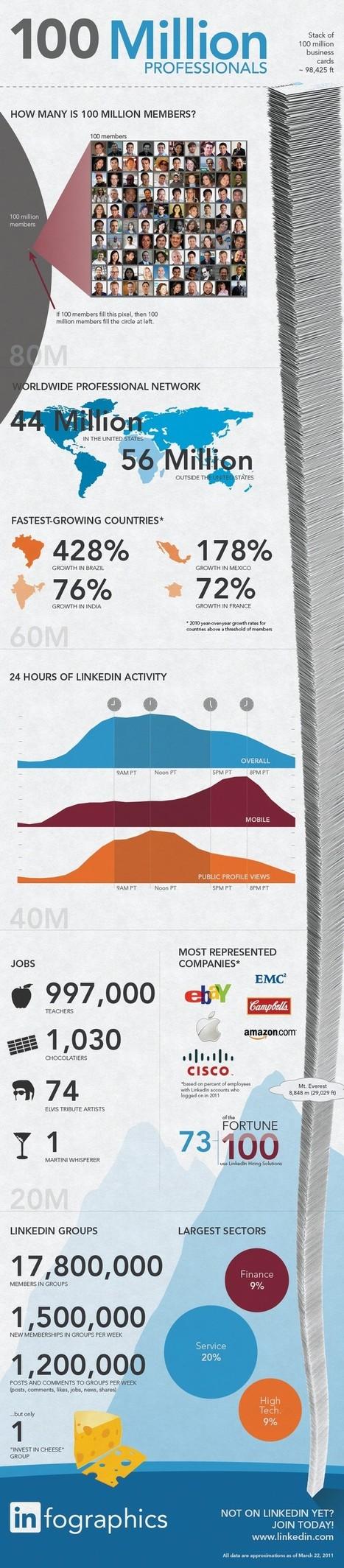 LinkedIn Enters Social-Networking Big League | Seo | Scoop.it