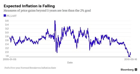 Yellen Is Watching These Four Indicators for Signals on When to Raise Rates | EconMatters | Scoop.it
