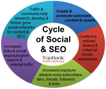 5 Deadly Sins of Social Content   ClickZ   How to Survive Social Media   Scoop.it