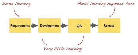 The Fallacy of Customer Development | Customer Development & Lean Startup | Scoop.it