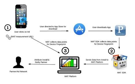 Device Fingerprinting Methodology   Marketing FMCG, branding, CRM   Scoop.it