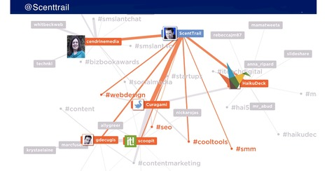 Visualize Your Twitter 80:20 Rule with MentionMapApp.com | Personal Branding Using Scoopit | Scoop.it