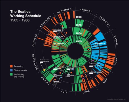 Charting the Beatles | Culture | Scoop.it