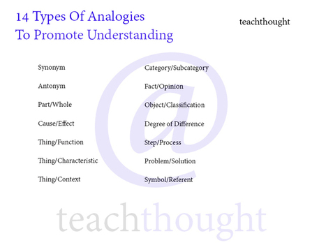 A Guide For Teaching With Analogies - | Writing, Research, Applied Thinking and Applied Theory: Solutions with Interesting Implications, Problem Solving, Teaching and Research driven solutions | Scoop.it