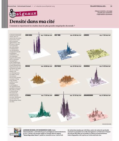 Infographie • Comment la population des mégalopoles se répartit | Archivance - Miscellanées | Scoop.it