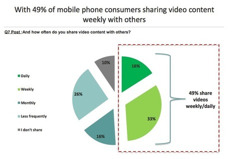 Mobile Video: 92% of Viewers Share Content | Digital Content & Connections | Scoop.it