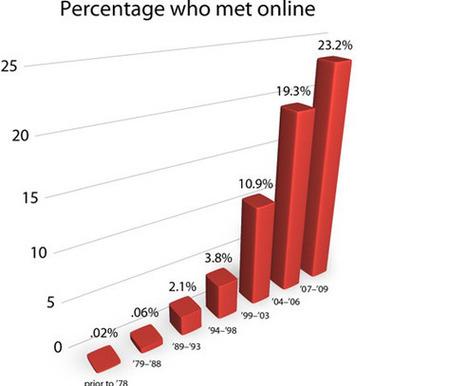 Online dating may encourage 'shopping' for mate | Marketing connecté - Stratégies d'influence autour des médias sociaux | Scoop.it