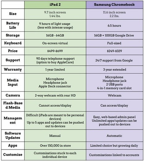 A Wonderful Chart on iPad Vs Chromebook ~ Educational Technology and Mobile Learning | TechInfusion | Scoop.it