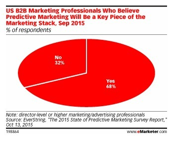Predictive Marketing Will Be Key Piece of Technology Stack - eMarketer | Data | Marketing Technology | Change Management | Scoop.it