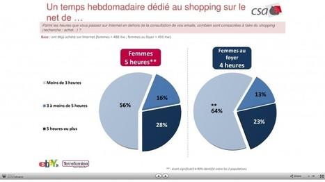 Qui sont ses E-Shoppeuses de 2012 ? | WebZine E-Commerce &  E-Marketing - Alexandre Kuhn | Scoop.it