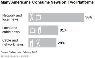 How Americans Get TV News at Home   Public Relations & Social Media Insight   Scoop.it
