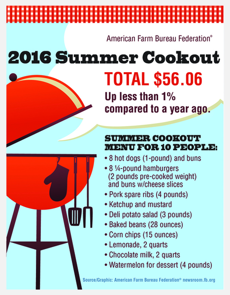 Cost of all-American July 4 cookout ticks up | Public Relations & Social Media Insight | Scoop.it